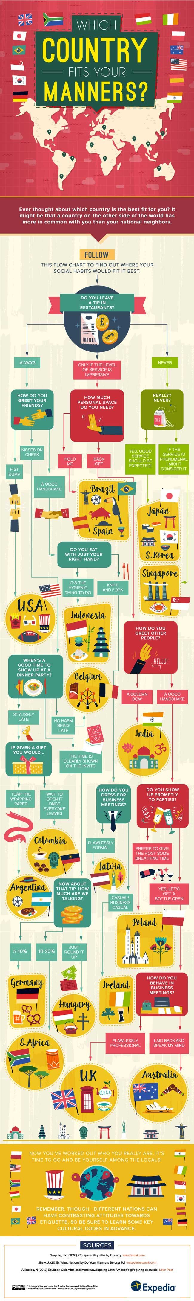 What Country Fits Your Manners?