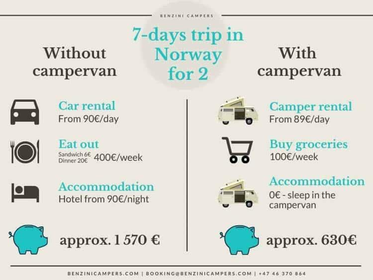 Norway Road Trip by Campervan